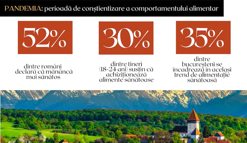 STUDIU DE PIAȚĂ: PANDEMIA I-A FĂCUT PE ROMÂNI SĂ MĂNÂNCE MAI SĂNĂTOS ȘI SĂ REDESCOPERE PRODUSELE LOCALE